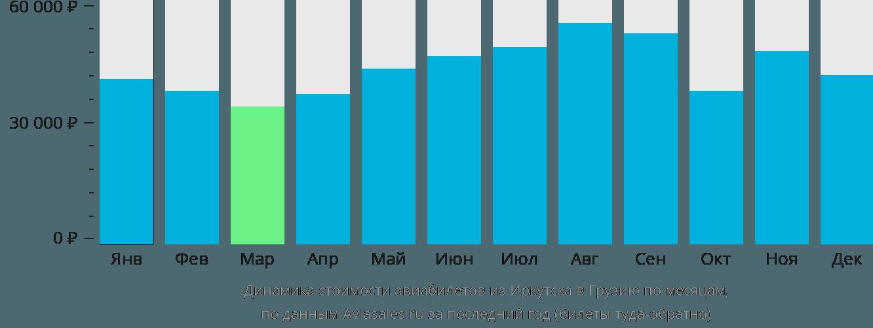 Динамика стоимости авиабилетов из Иркутска в Грузию по месяцам