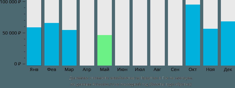 Динамика стоимости авиабилетов из Иркутска в Гоа по месяцам