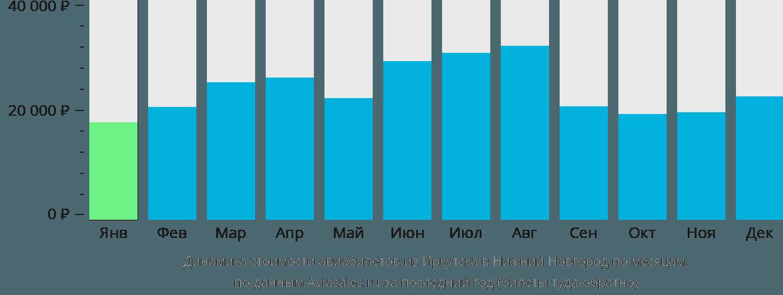 Динамика стоимости авиабилетов из Иркутска в Нижний Новгород по месяцам