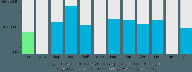 Динамика стоимости авиабилетов из Иркутска в Грецию по месяцам