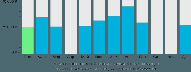 Динамика стоимости авиабилетов из Иркутска в Женеву по месяцам