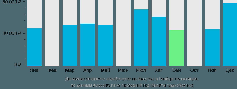 Динамика стоимости авиабилетов из Иркутска в Гамбург по месяцам