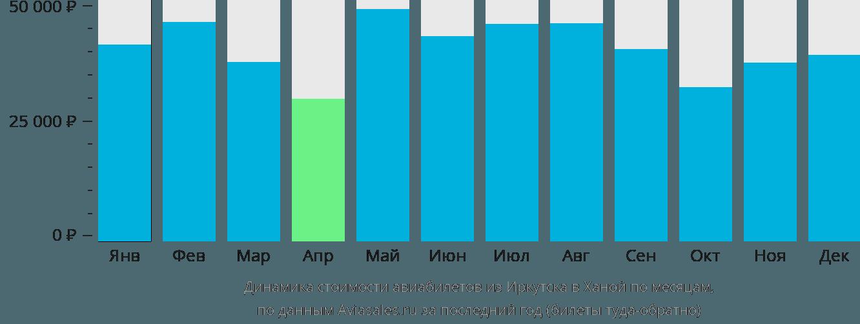 Динамика стоимости авиабилетов из Иркутска в Ханой по месяцам