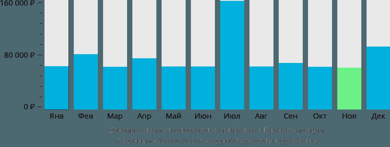 Динамика стоимости авиабилетов из Иркутска в Гавану по месяцам