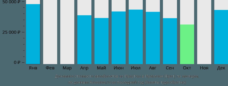 Динамика стоимости авиабилетов из Иркутска в Ираклион (Крит) по месяцам