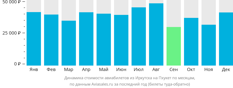 Динамика стоимости авиабилетов из Иркутска на Пхукет по месяцам