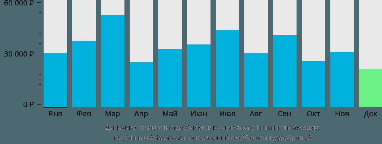 Динамика стоимости авиабилетов из Иркутска в Гонконг по месяцам