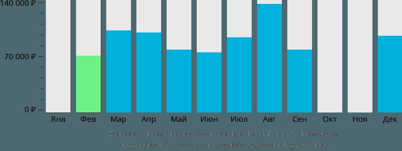 Динамика стоимости авиабилетов из Иркутска в Гонолулу по месяцам