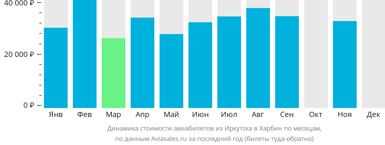 Динамика стоимости авиабилетов из Иркутска в Харбин по месяцам
