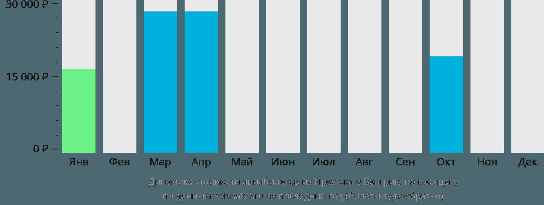Динамика стоимости авиабилетов из Иркутска в Венгрию по месяцам