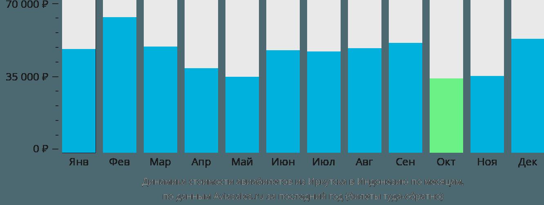 Динамика стоимости авиабилетов из Иркутска в Индонезию по месяцам