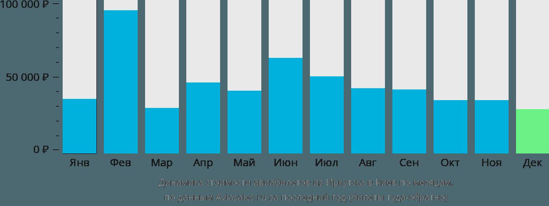 Динамика стоимости авиабилетов из Иркутска в Киев по месяцам