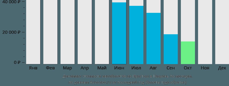 Динамика стоимости авиабилетов из Иркутска в Назрань по месяцам