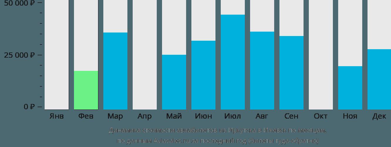 Динамика стоимости авиабилетов из Иркутска в Ижевск по месяцам