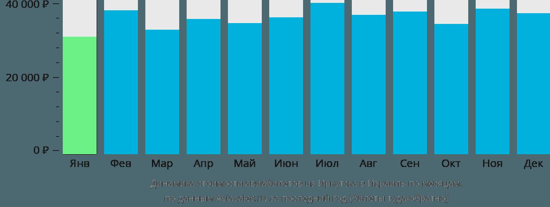 Динамика стоимости авиабилетов из Иркутска в Израиль по месяцам