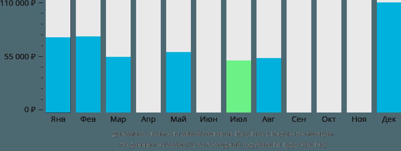 Динамика стоимости авиабилетов из Иркутска в Индию по месяцам