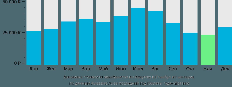 Динамика стоимости авиабилетов из Иркутска в Стамбул по месяцам