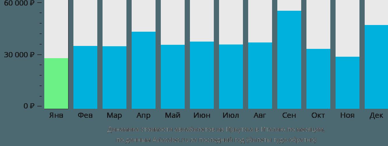 Динамика стоимости авиабилетов из Иркутска в Италию по месяцам