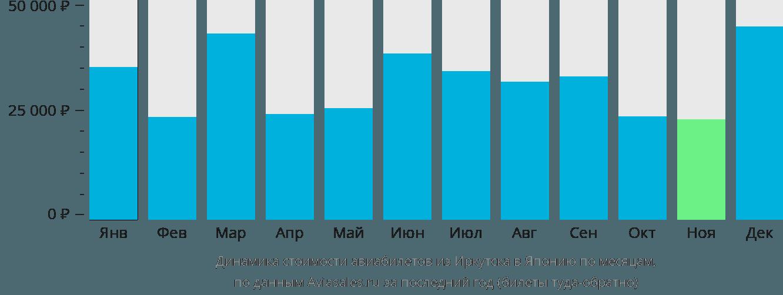 Динамика стоимости авиабилетов из Иркутска в Японию по месяцам