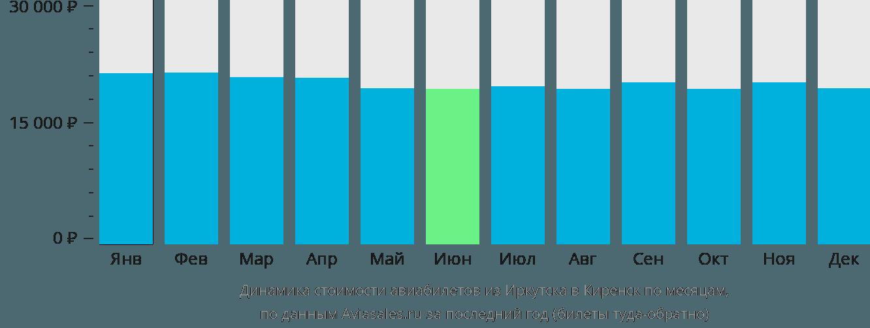 Динамика стоимости авиабилетов из Иркутска в Киренск по месяцам