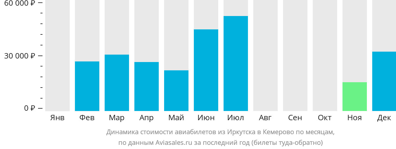 Динамика стоимости авиабилетов из Иркутска в Кемерово по месяцам