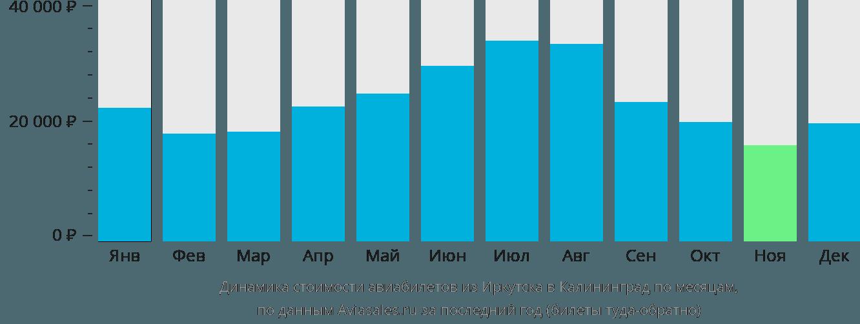 Динамика стоимости авиабилетов из Иркутска в Калининград по месяцам