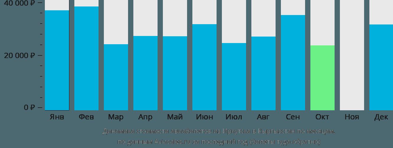Динамика стоимости авиабилетов из Иркутска в Кыргызстан по месяцам