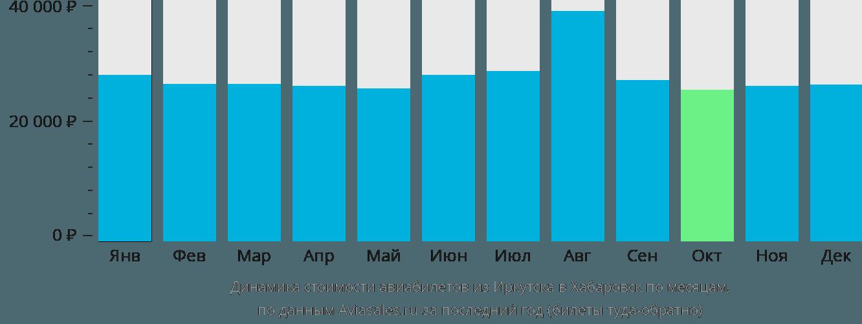 Динамика стоимости авиабилетов из Иркутска в Хабаровск по месяцам