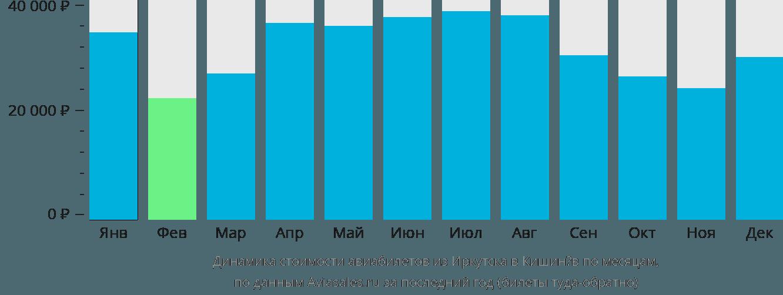 Динамика стоимости авиабилетов из Иркутска в Кишинёв по месяцам