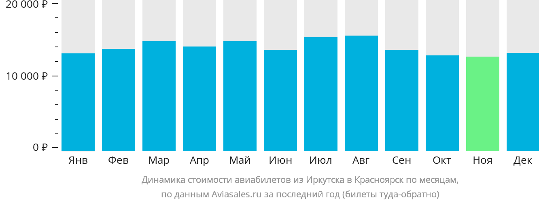 Динамика стоимости авиабилетов из Иркутска в Красноярск по месяцам