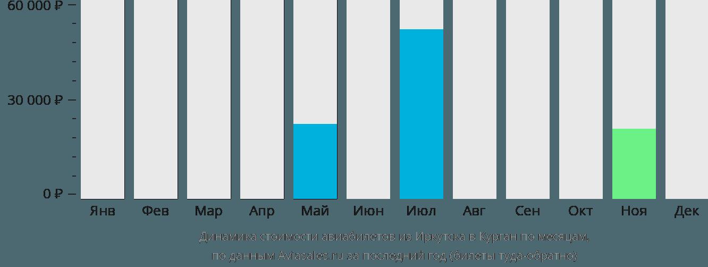 Динамика стоимости авиабилетов из Иркутска в Курган по месяцам