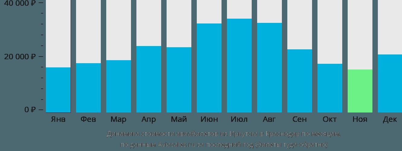 Динамика стоимости авиабилетов из Иркутска в Краснодар по месяцам