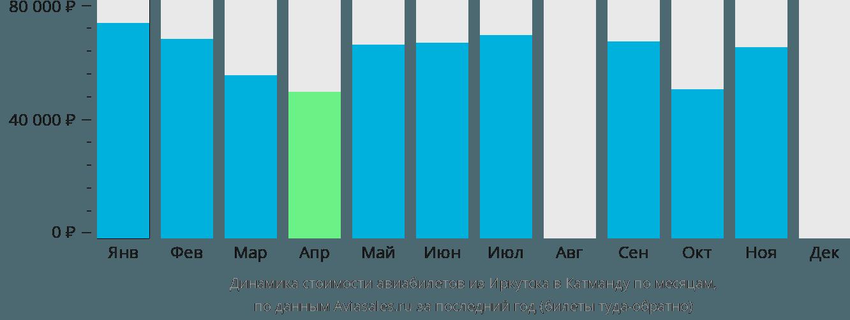Динамика стоимости авиабилетов из Иркутска в Катманду по месяцам