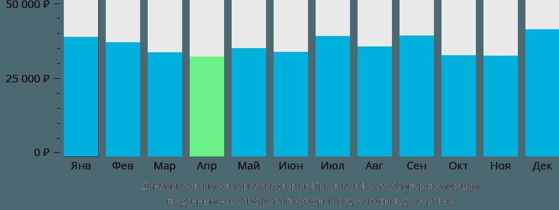 Динамика стоимости авиабилетов из Иркутска в Куала-Лумпур по месяцам