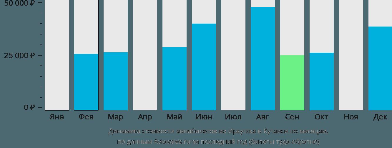 Динамика стоимости авиабилетов из Иркутска в Кутаиси по месяцам