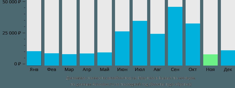 Динамика стоимости авиабилетов из Иркутска в Кызыл по месяцам