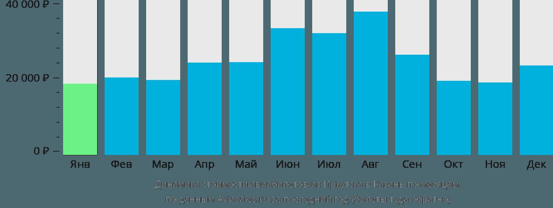 Динамика стоимости авиабилетов из Иркутска в Казань по месяцам