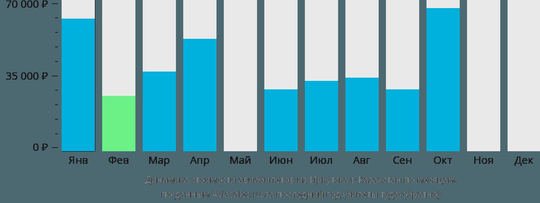 Динамика стоимости авиабилетов из Иркутска в Казахстан по месяцам