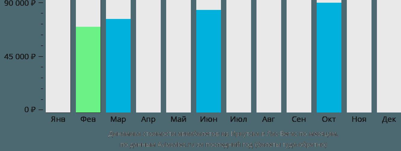 Динамика стоимости авиабилетов из Иркутска в Лас-Вегас по месяцам