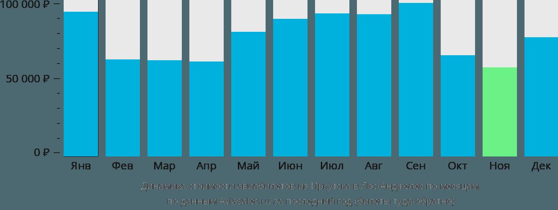 Динамика стоимости авиабилетов из Иркутска в Лос-Анджелес по месяцам