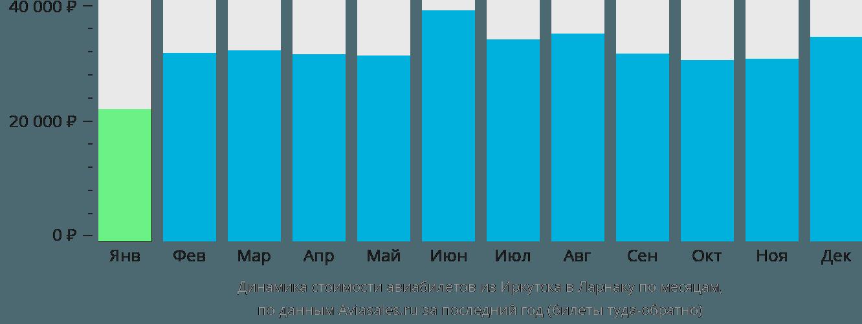 Динамика стоимости авиабилетов из Иркутска в Ларнаку по месяцам