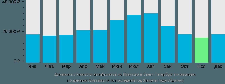 Динамика стоимости авиабилетов из Иркутска в Санкт-Петербург по месяцам