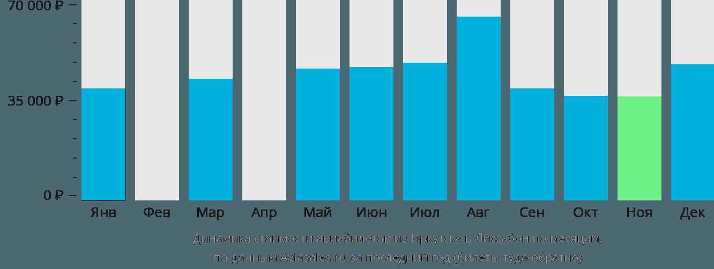 Динамика стоимости авиабилетов из Иркутска в Лиссабон по месяцам
