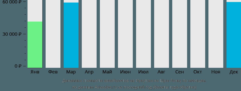 Динамика стоимости авиабилетов из Иркутска на Шри-Ланку по месяцам