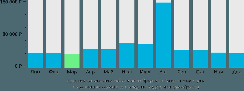 Динамика стоимости авиабилетов из Иркутска в Лондон по месяцам