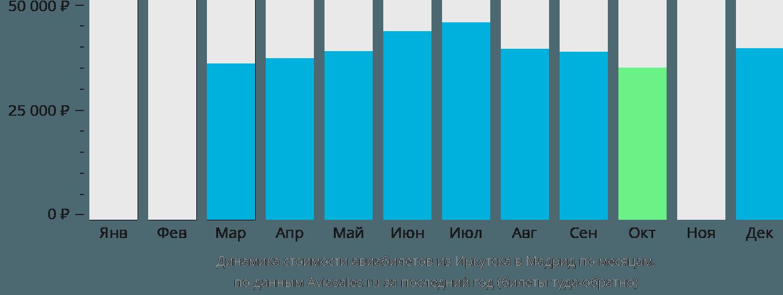 Динамика стоимости авиабилетов из Иркутска в Мадрид по месяцам