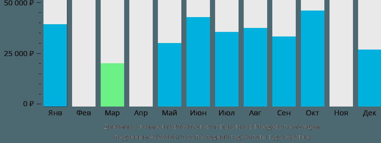 Динамика стоимости авиабилетов из Иркутска в Молдову по месяцам