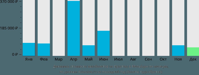 Динамика стоимости авиабилетов из Иркутска в Мельбурн по месяцам