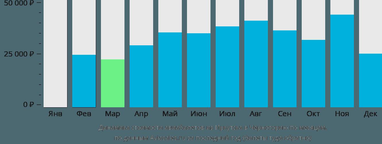 Динамика стоимости авиабилетов из Иркутска в Черногорию по месяцам