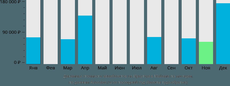 Динамика стоимости авиабилетов из Иркутска в Майами по месяцам